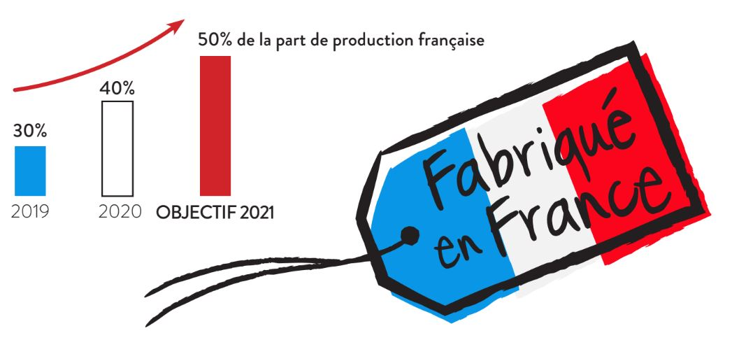 Objectif 2021, 50% de production Made in France